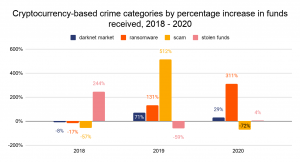 Cryptocurrency-based-crimes
